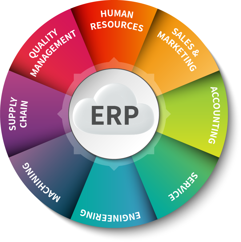 enterprise resource planning in bangladesh Enterprise resource planning in bangladesh 2091 words | 9 pages erp in bangladesh: enterprise system promises to greatly change four dimensions of business: firm structure, management process, technology platform, and business capability.